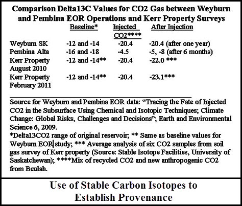 provenance of CO2 leakage determined by isotope ratios