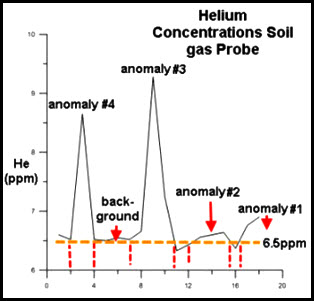 cross-sections illustrate background levels in helium surveys