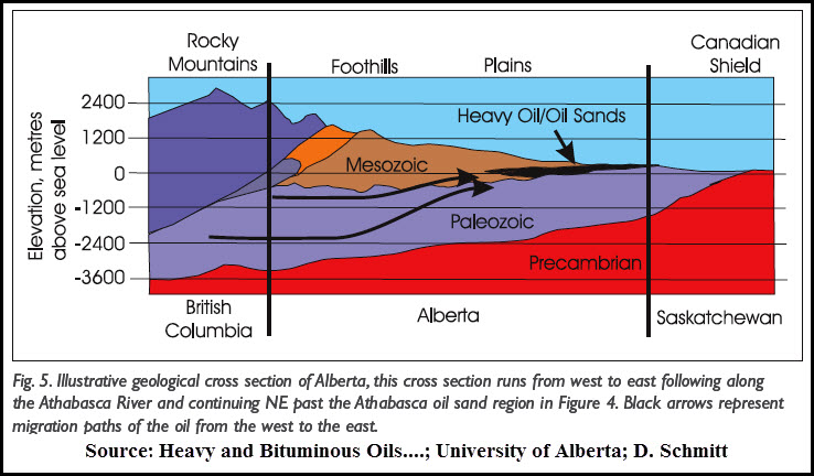 geologic cross-section bitumen area Alberta