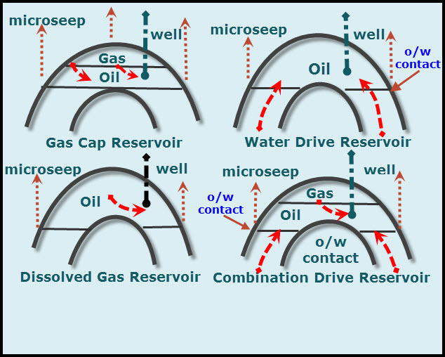 oil is entrapped in four types of reservoirs