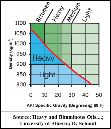 bitumen and heavy oil classified on basis of API specific gravity and density