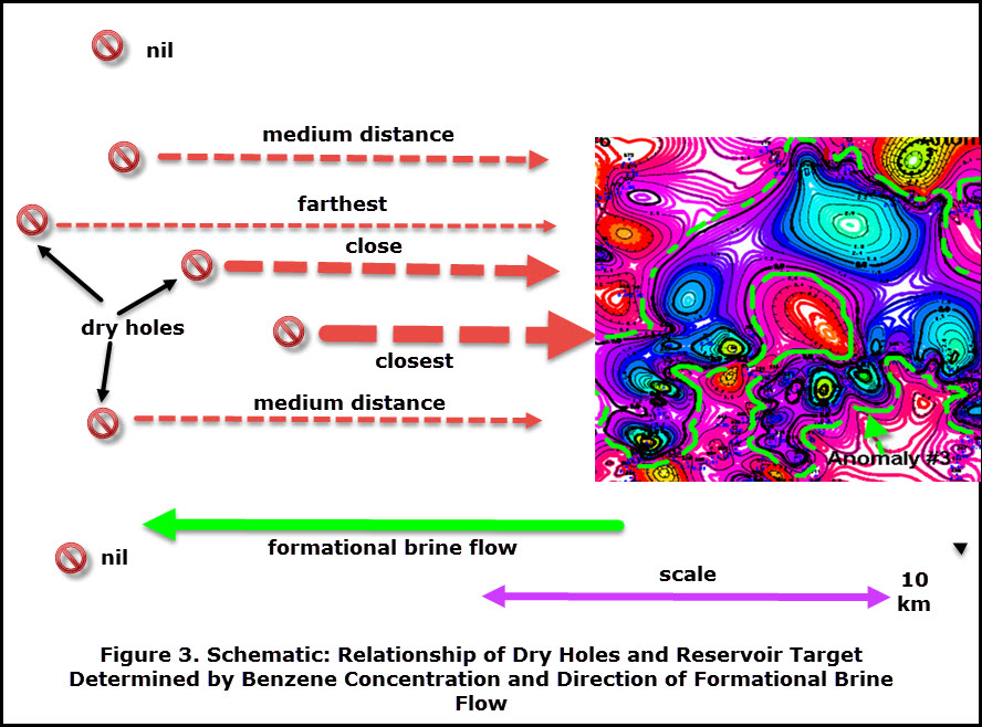 relationship of dry holes and reservoir target using benzene analysis