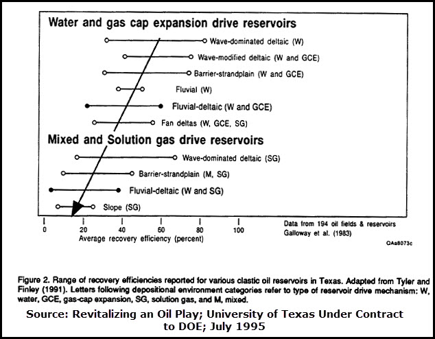 range oil recovery efficiencies for clastic reservoirs